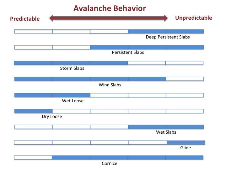 Avalanche Behavior