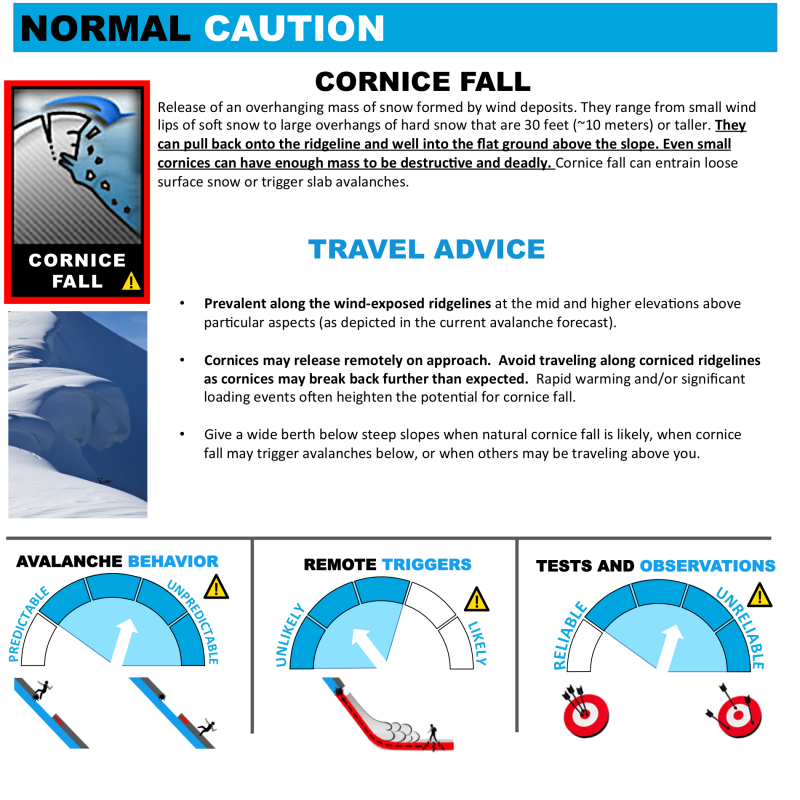 Avalanche Problems Toolbox - Cornice