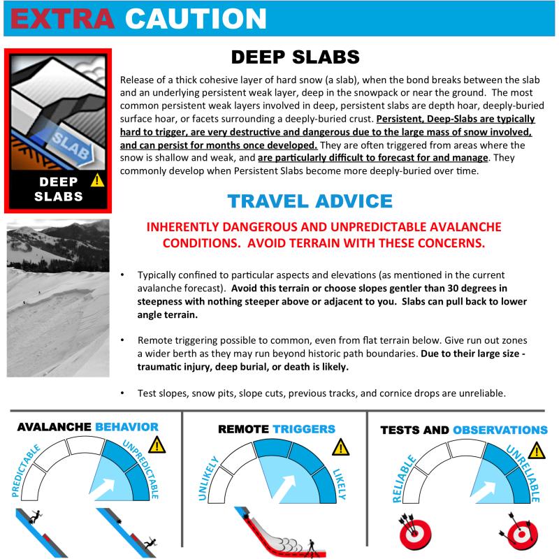 Avalanche Problems Toolbox - Deep Slab