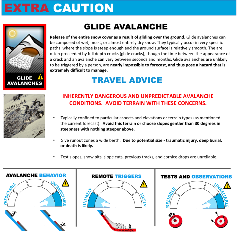 Avalanche Problems Toolbox - Glide Slab