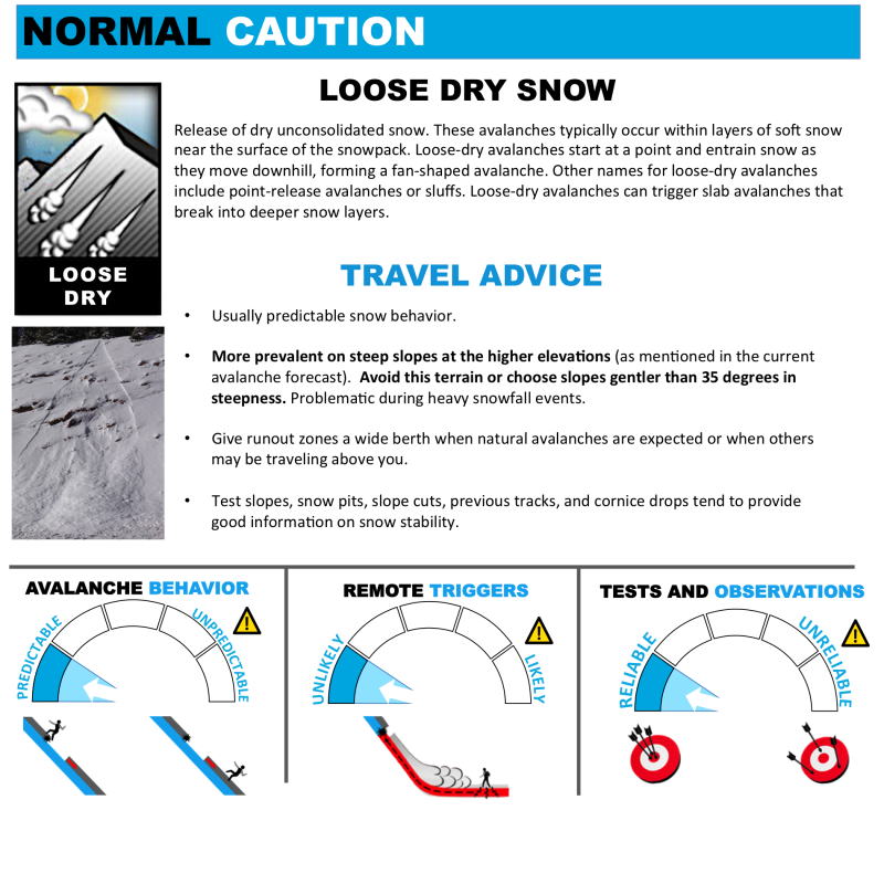Avalanche Problems Toolbox - Loose Dry Snow