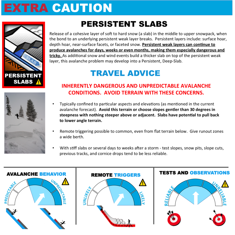 Avalanche Problems Toolbox - Persistent Slab