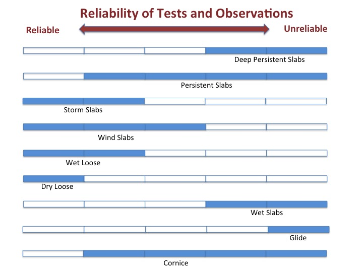 Reliability of Tests and Observations