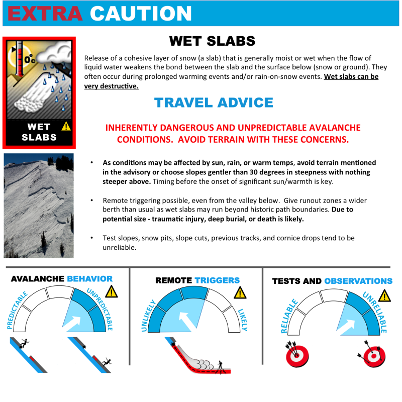 Avalanche Problems Toolbox - Wet Slab