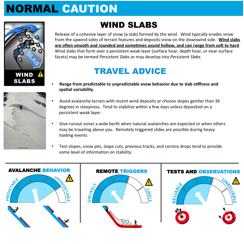 Avalanche Problems Toolbox - Wind Slab